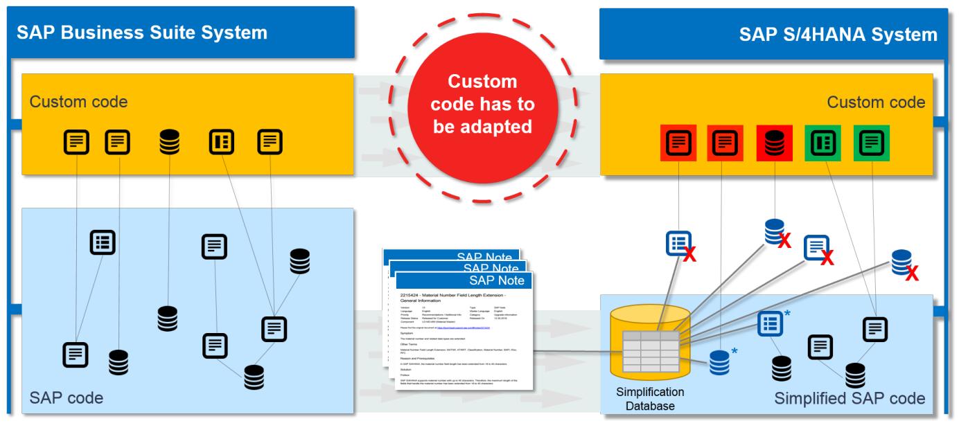 Übersicht Custom Code Migration