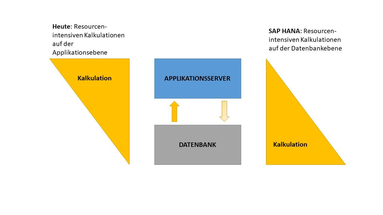 Code-to-Data Prinzip bei SAP S/4HANA