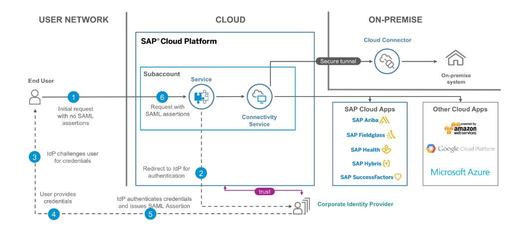 SAP Identity Authentication